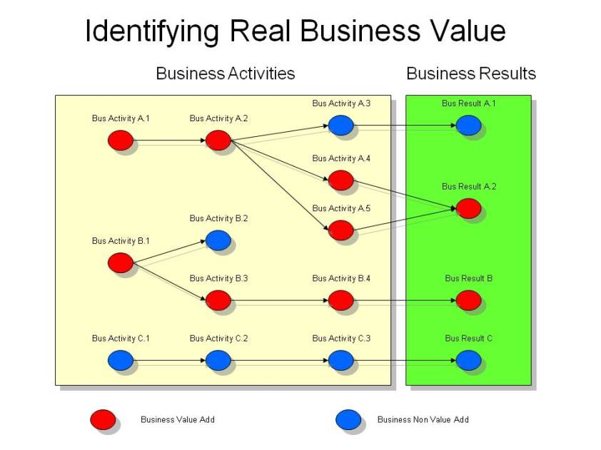 Business modeling associating business activities with business results