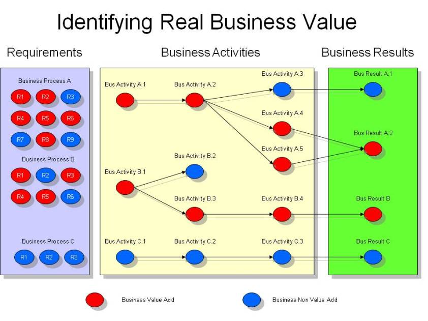 Business requirements support business activities which support business results