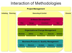 Methodology integrations for ERP projects