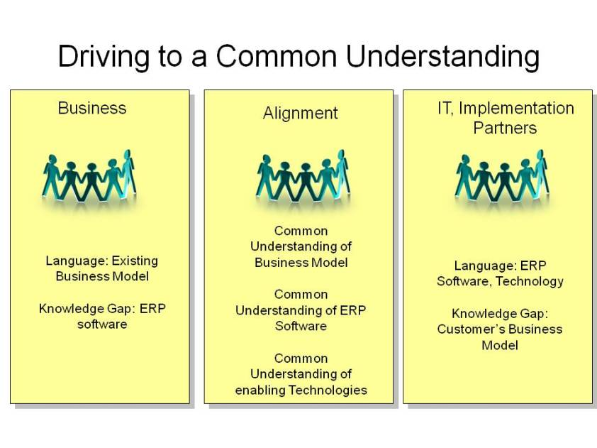 Increasing knowledge transfer and collaboration between business and IT