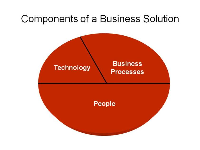 ERP Business Solution