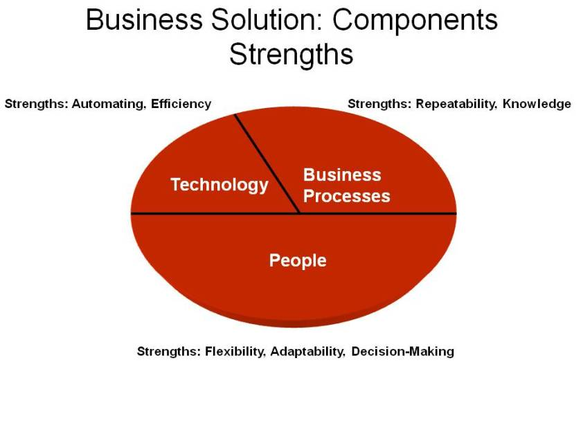 Strengths of Business Solution