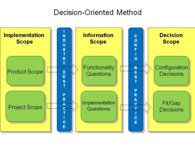 Gathering information to support decisions