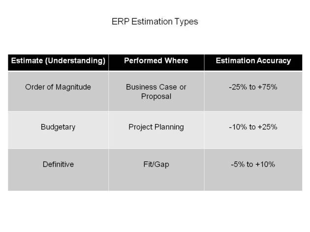 Estimating for ERP Implementations