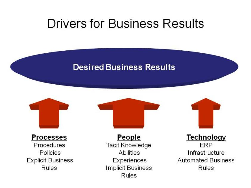 Key Drivers for Business Results