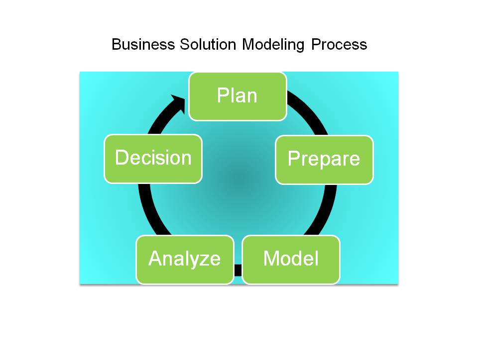 Competitive requirements erp the right way business solution modeling malvernweather Gallery