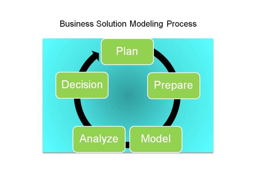 Modeling ERP against business scenarios
