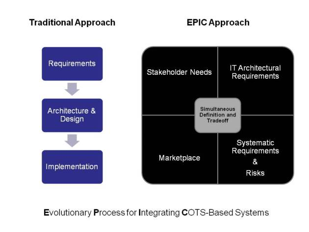SEI Evolutionary Process Integrating COTS-based Systems