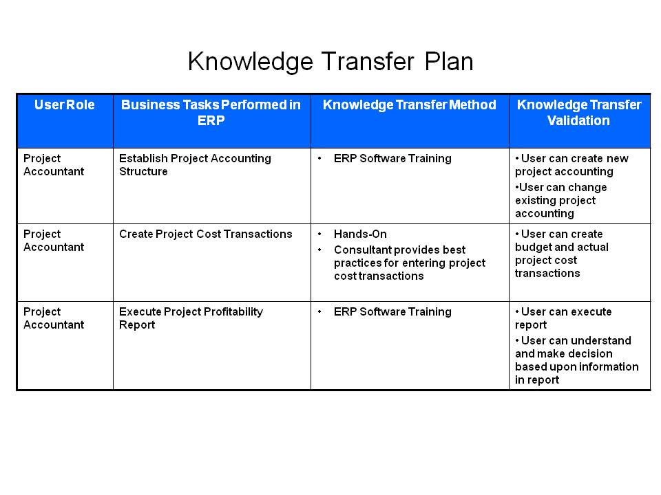 Image Gallery knowledge transfer action plan