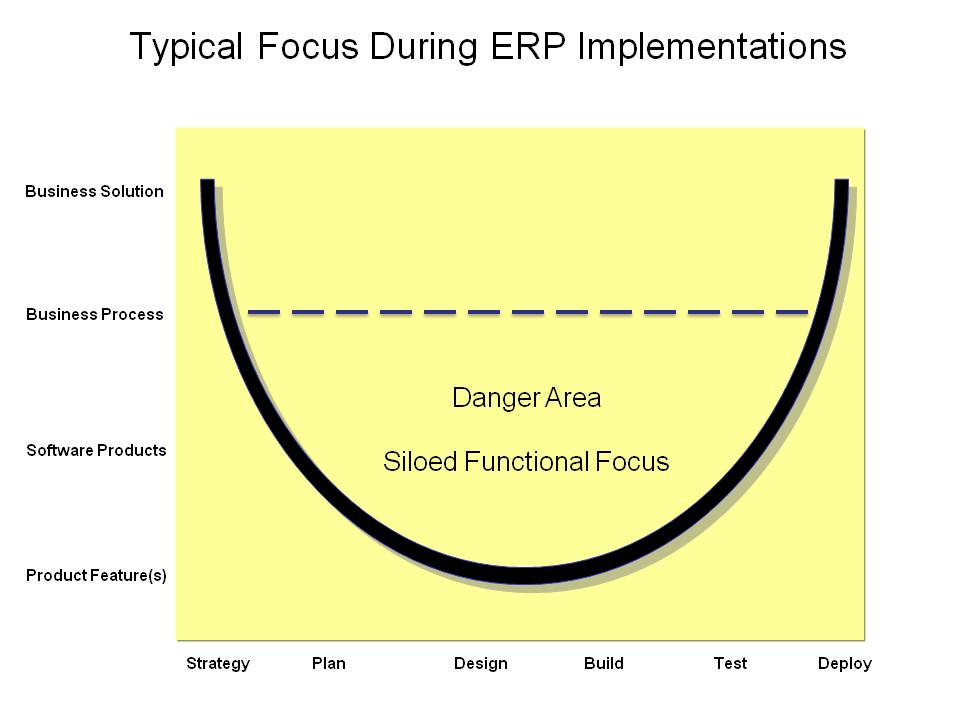 Project team focus during ERP implementations