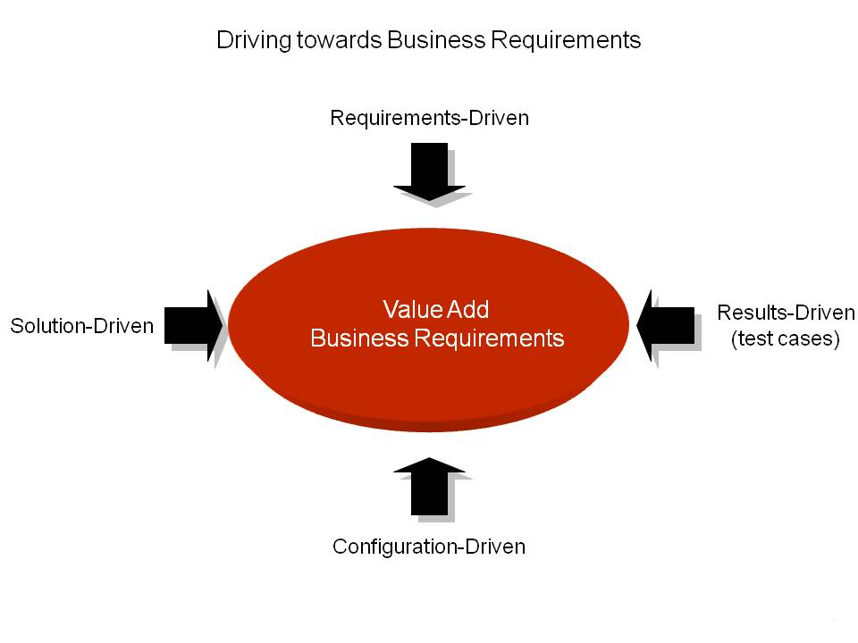 Gathering ERP Requirements from different prespectives