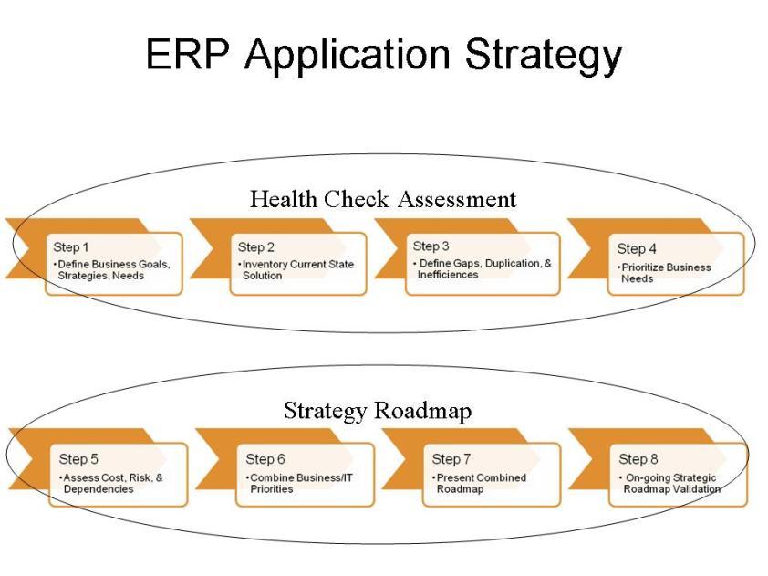 ERP Roadmap