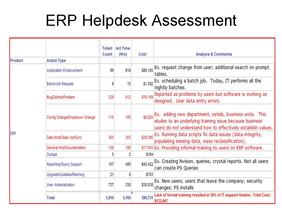 Erp Assessment  Erp The Right Way