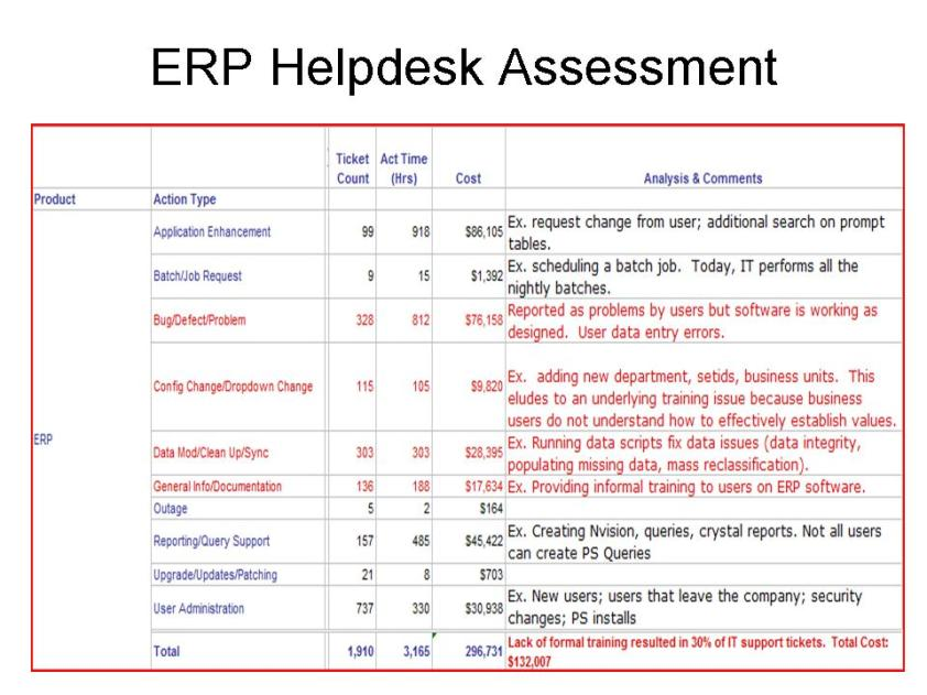 ERP Support Assessment