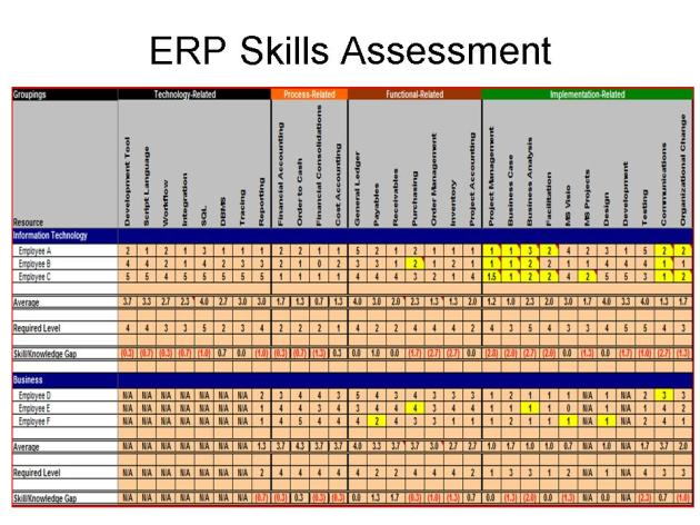 ERP Knowledge Assessment