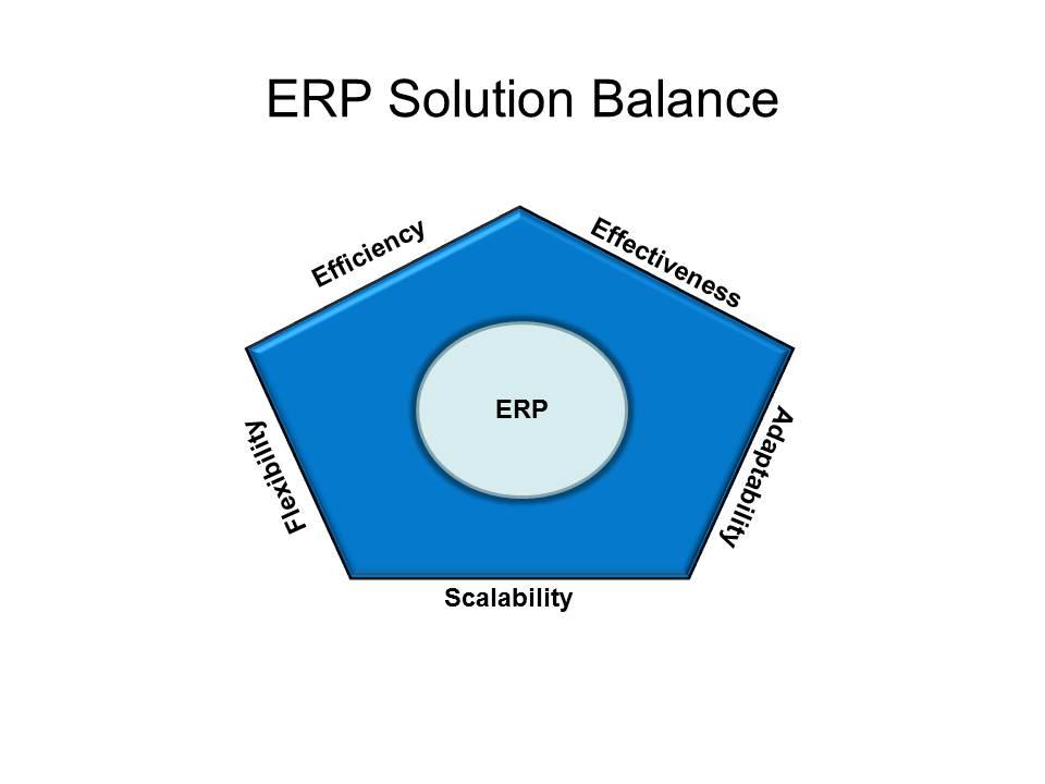 Balancing ERP