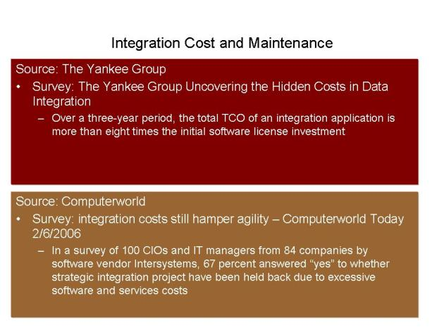 Costs required to integrate a best of breed software with ERP
