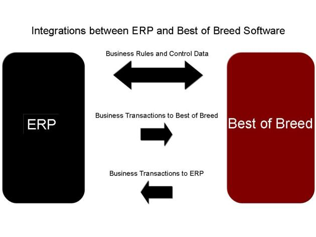 Integration points for Best of Breed with ERP