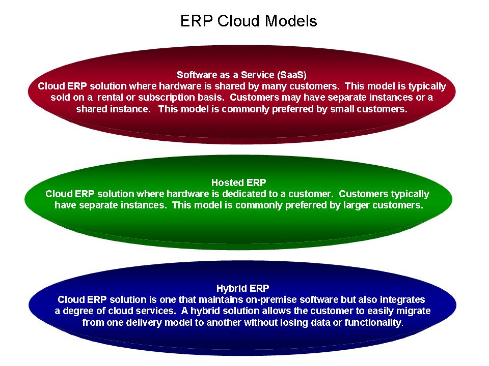 Key ERP Cloud Offerings