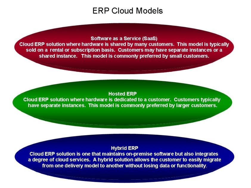 Key ERP Cloud Offerings