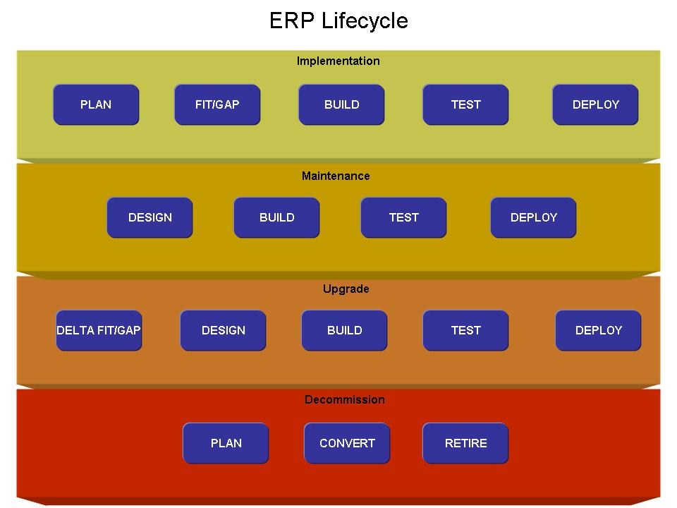 ERP Phases