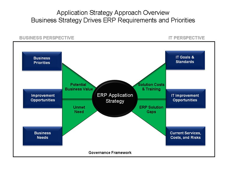 digital business world dbw erp application strategy roadmap for