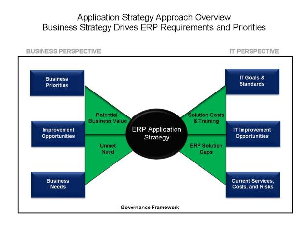 ERP Application Strategy Roadmap
