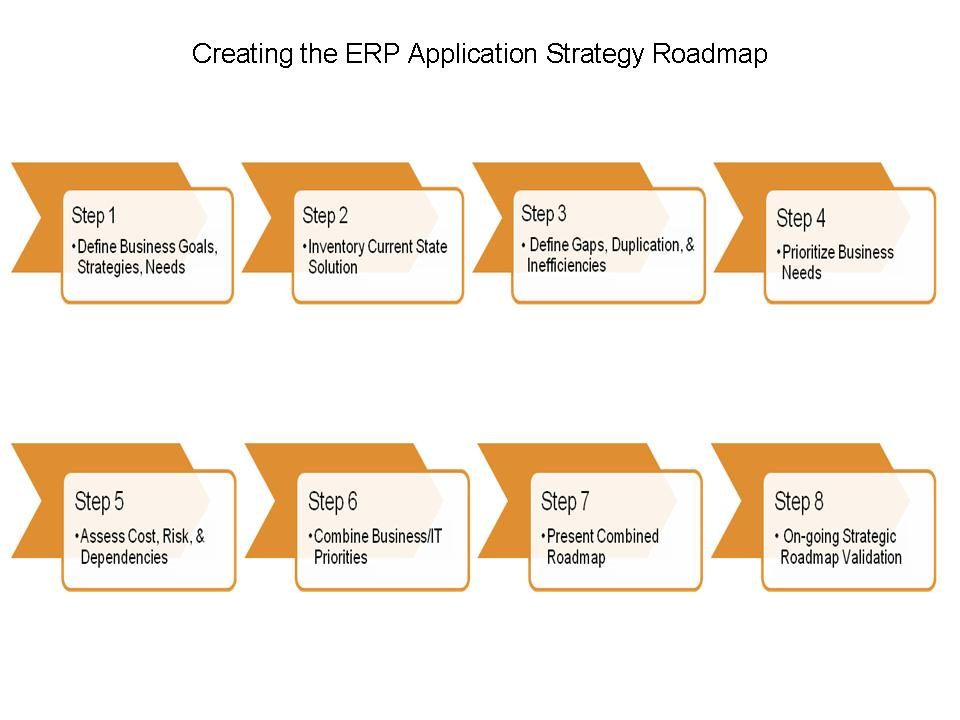 ERP Application Strategy Roadmap for Maximizing LongTerm ROI – Application Road Map