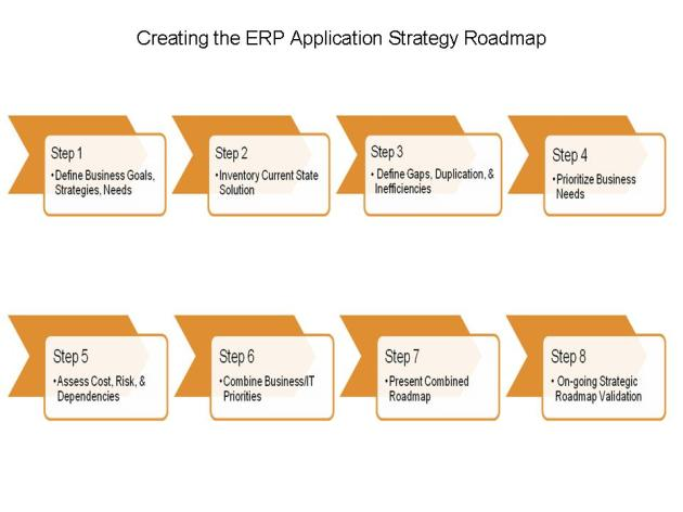 ERP Application Strategy Process