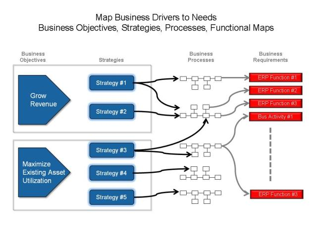 Mapping ERP Features to Business Objectives, Goals, and Strategies
