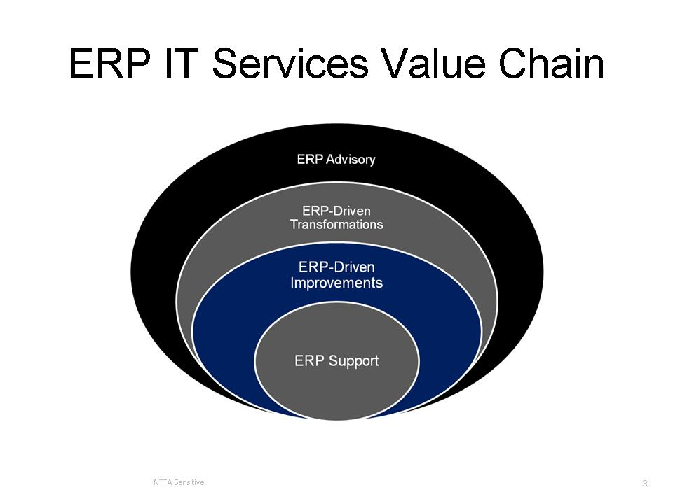 ERP Service Categories for ERP