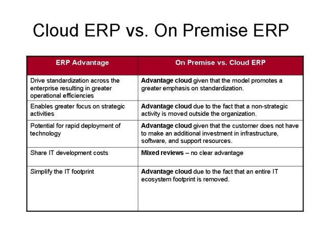 How Cloud can support ERP Advantages