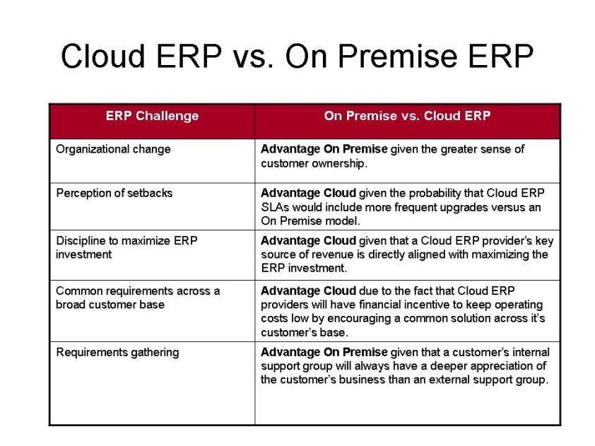 Cloud vs On Premise ERP Challenges