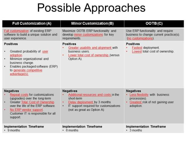 Possible Approaches for ERP Gaps