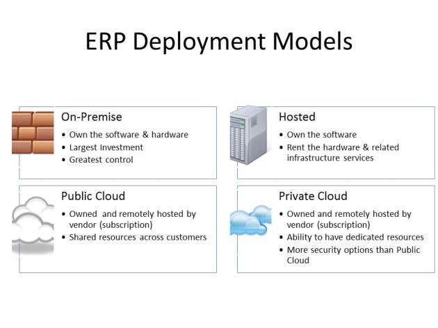 ERP Deployment Types