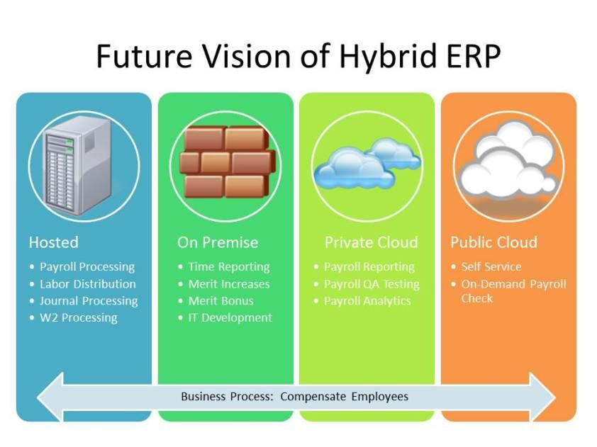 Hybrid ERP Deployment
