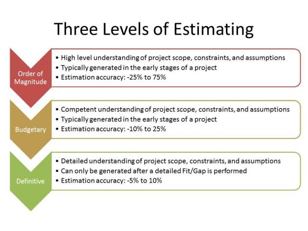 Levels of ERP Estimate Accuracies