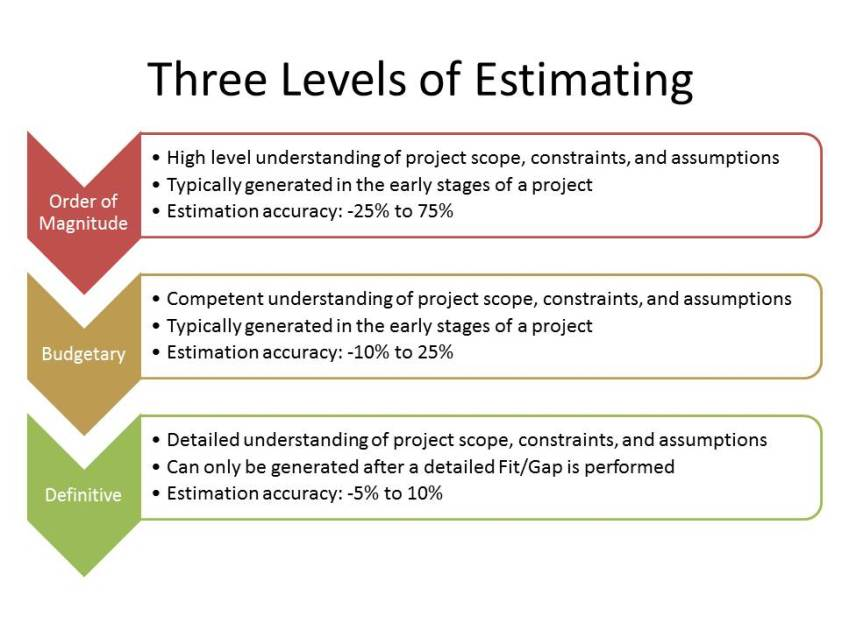 Levels of ERP Estimate Accuracies