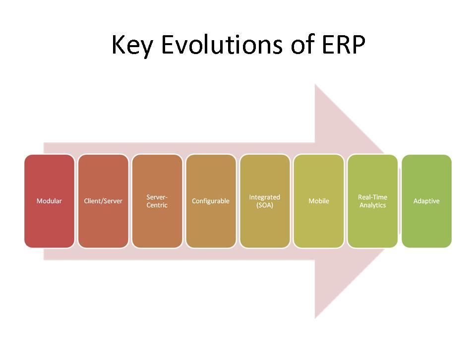 Key Evolutions of ERP