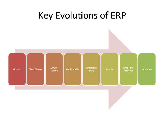 Key Evolutions of ERP