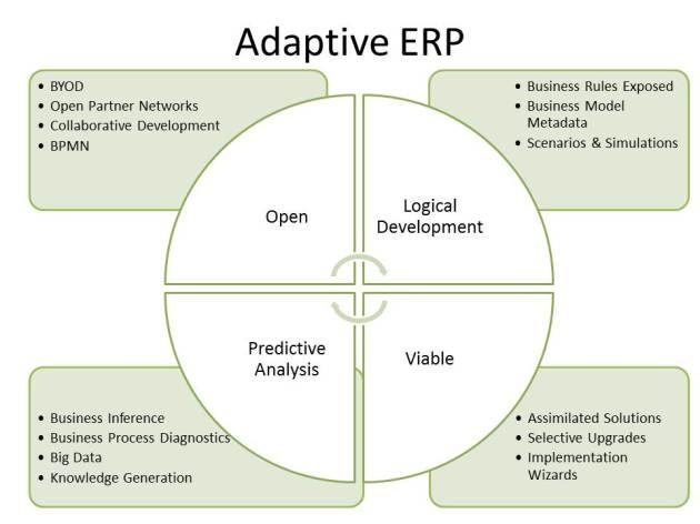 Adaptive ERP