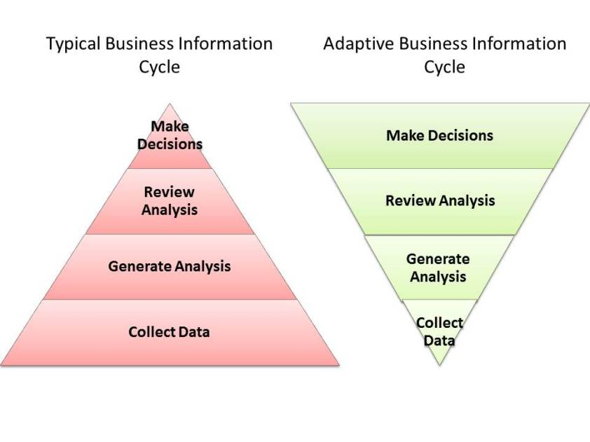 Data Analysis Cycle