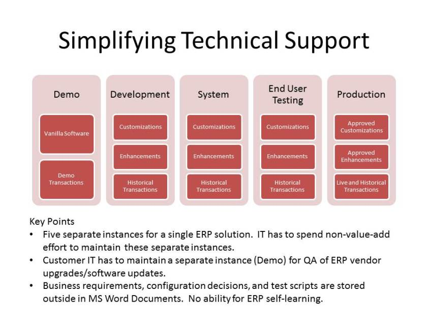 Simplifying Technical Support