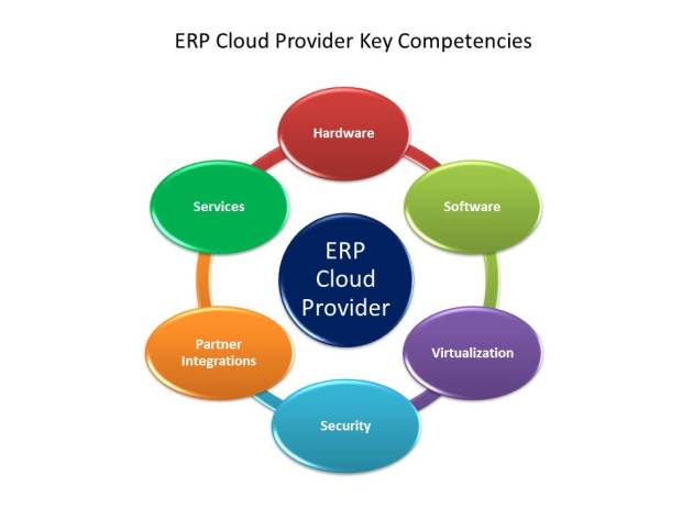 Capabilities for ERP Cloud Providers