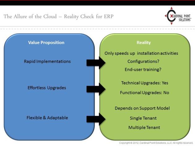 Reality Check for ERP Cloud