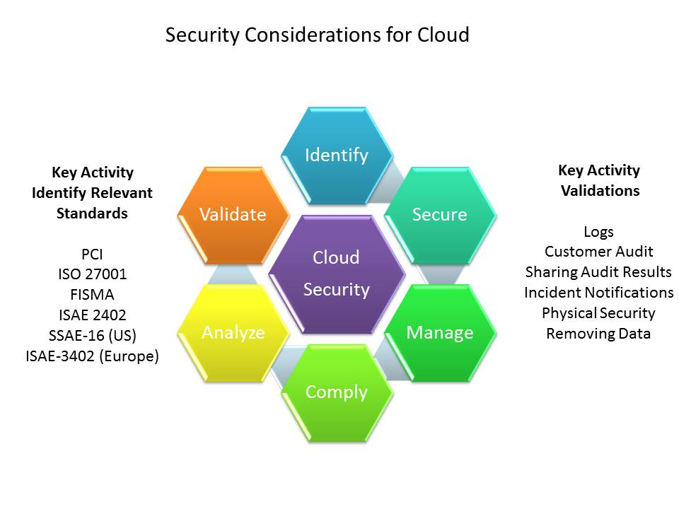 Cloud Provider Selection - Security Considerations
