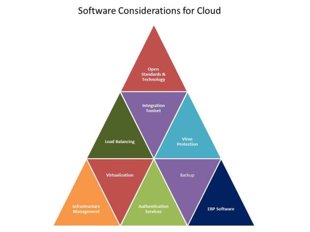 Selecting Cloud Providers - Software Considerations