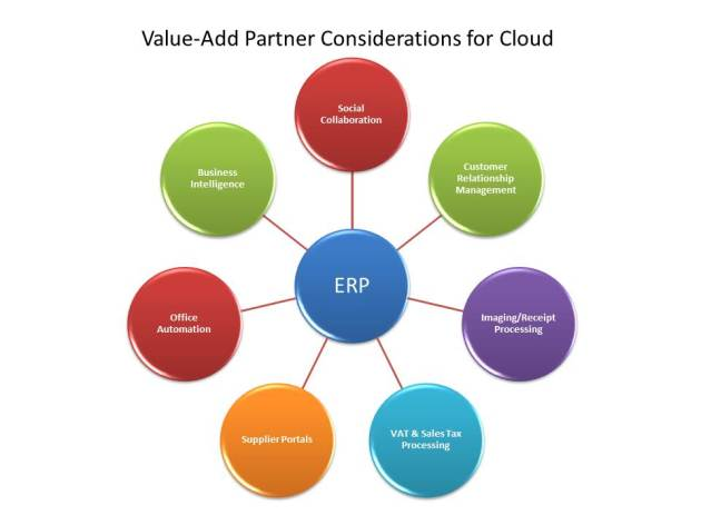Cloud Providers - Value Add Partnerships