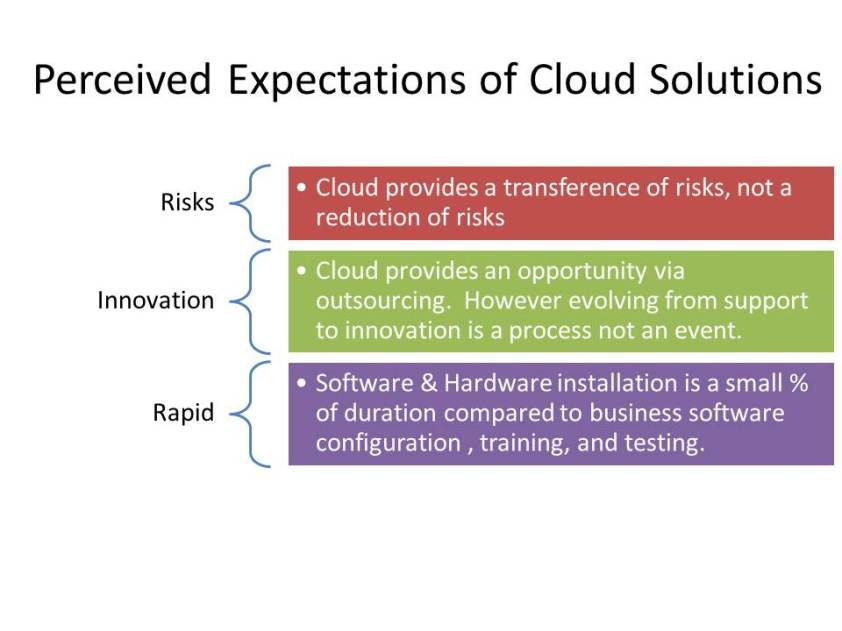 Implied Expectations for Cloud