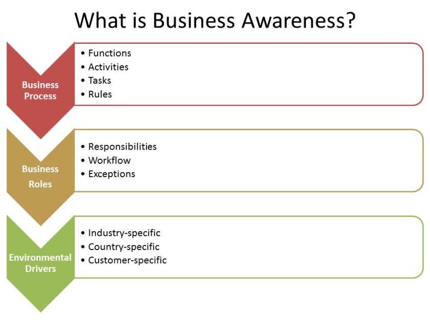 Defining Business-Awareness